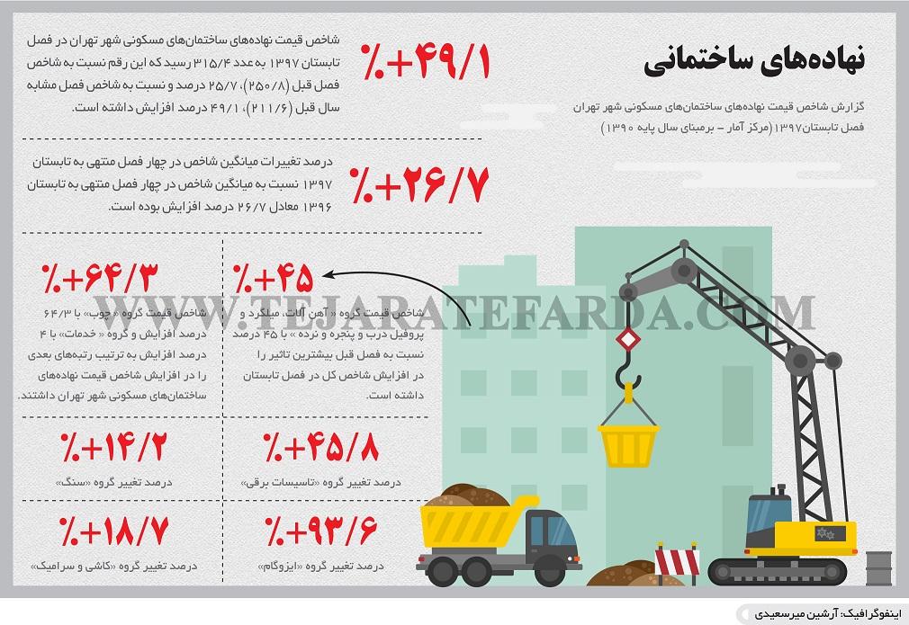 گرانی مصالح گرانی مصالح ساختمانی چه تاثیری بر بازار مسکن دارد؟